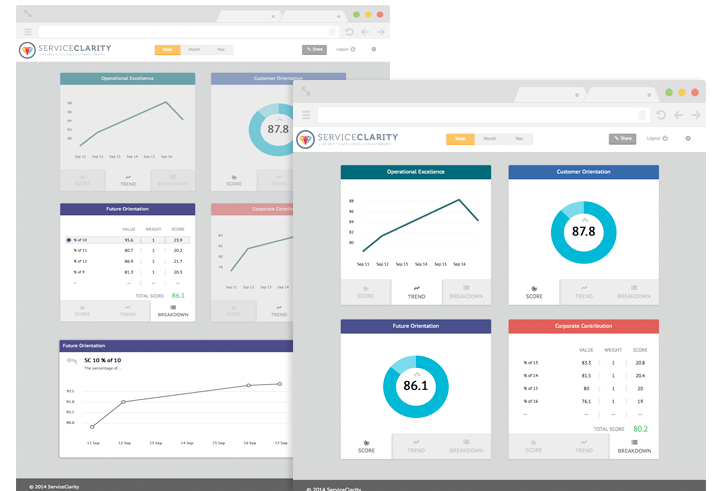 Business value dashboard