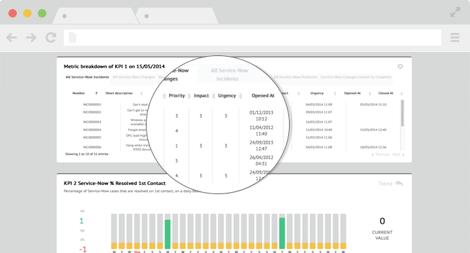 Business Value Reporting for ServiceNow