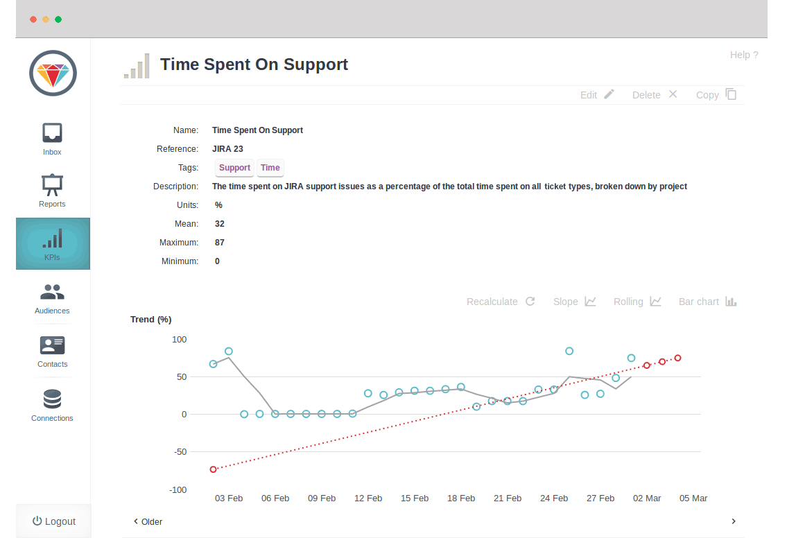 Jira KPI Dashboard - real-time metric reports