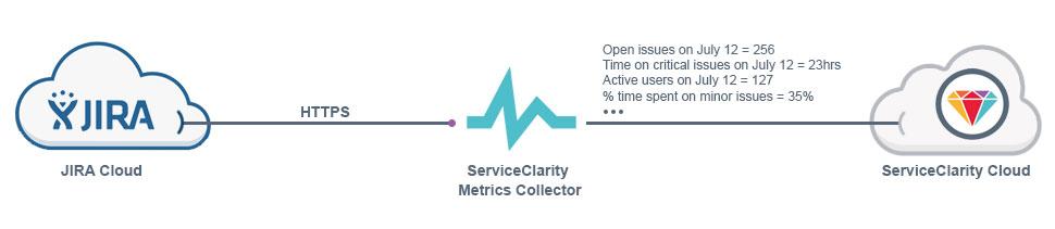 JIRA Cloud - ServiceClarity standard JIRA collection options