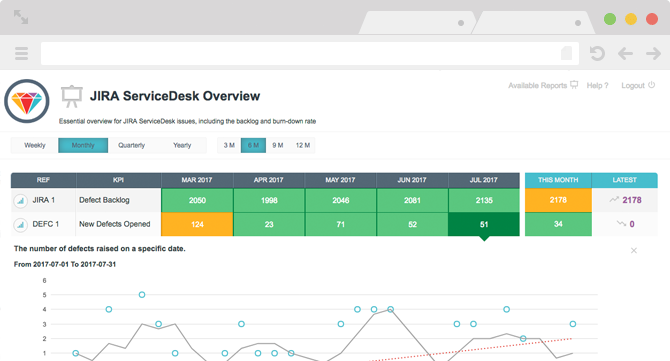Customer KPI Dashboard