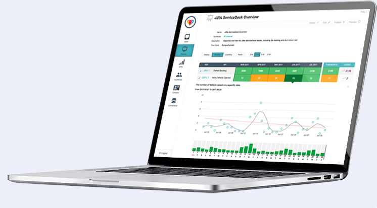 real time reports on best practice KPIs