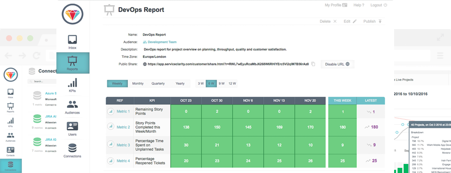 DevOps Metric Reporting
